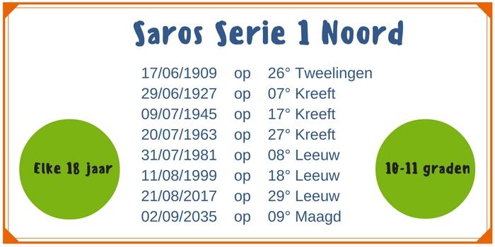 saros-serie-1-n