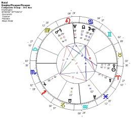 Composite horoscoop