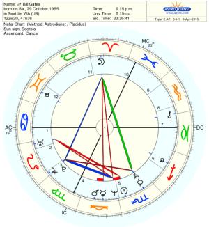 Horoscoop gemaakt op Astrodienst