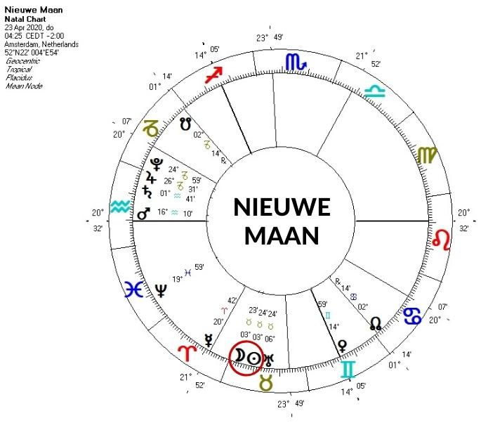 Je herkent een Nieuwe Maan in de horoscoop als Zon conjunct Maan