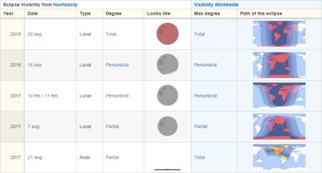 Toekomstige eclipsen
