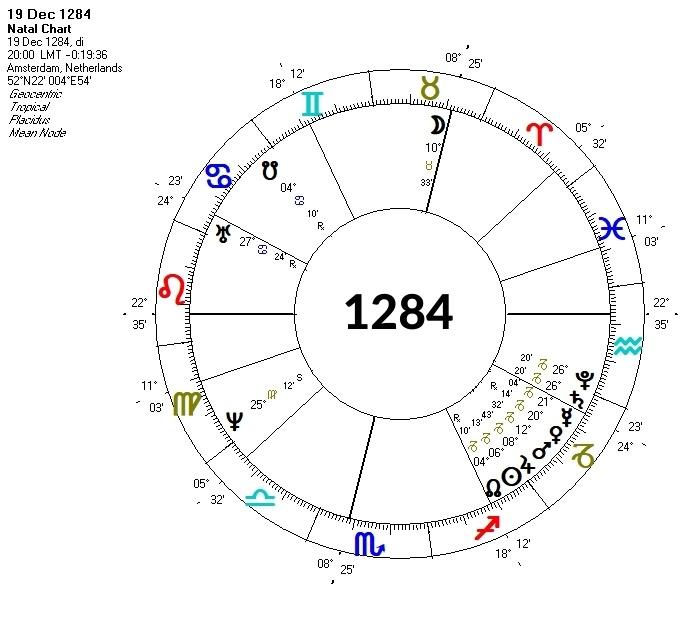 Horoscoop Saturnus-Pluto conjunctie 1284