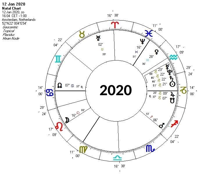 Horoscoop Saturnus-Pluto conjunctie 2020