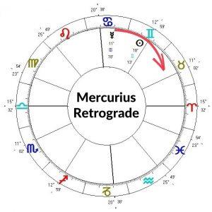 Als Mercurius ca. 28 graden voorbij de Zon is, gaat hij Retrograde